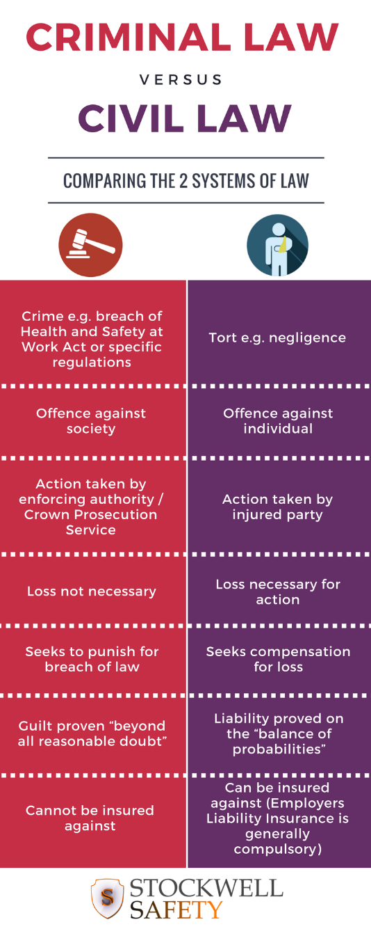 info1 - The 2 broad categories of law